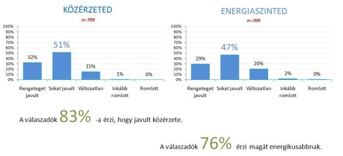 Közérzet energia